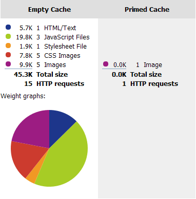 Pretty pie charts! YSlow's cache statistics for this very page.